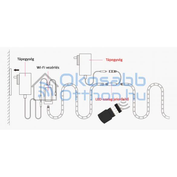 Sonoff LED szalag jelerősítő