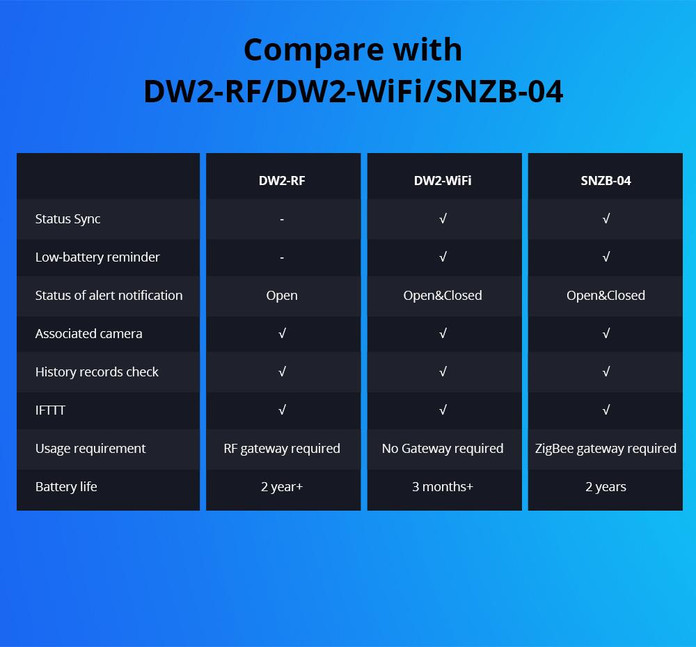 Sonoff DW2 RF Nyitásérzékelő